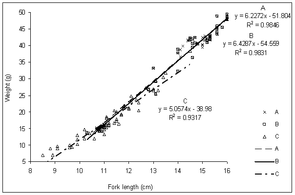 Length-weight relationship of fish pdf