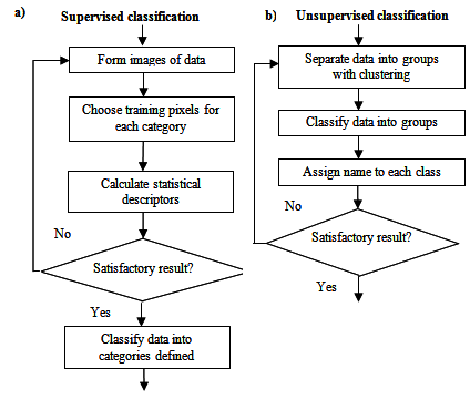 Supervised and unsupervised classification thesis
